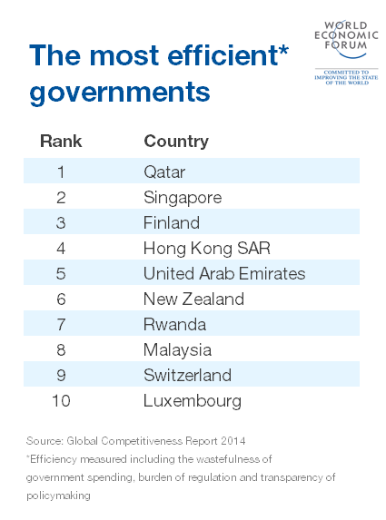 Najefikasnije vlade na svetu