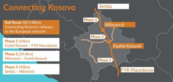 Kosovo - železnica